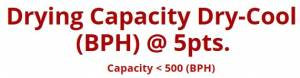 Drying Capacity Dry-Cool (BPH) @ 5pts. - Capacity <  500 (BPH)